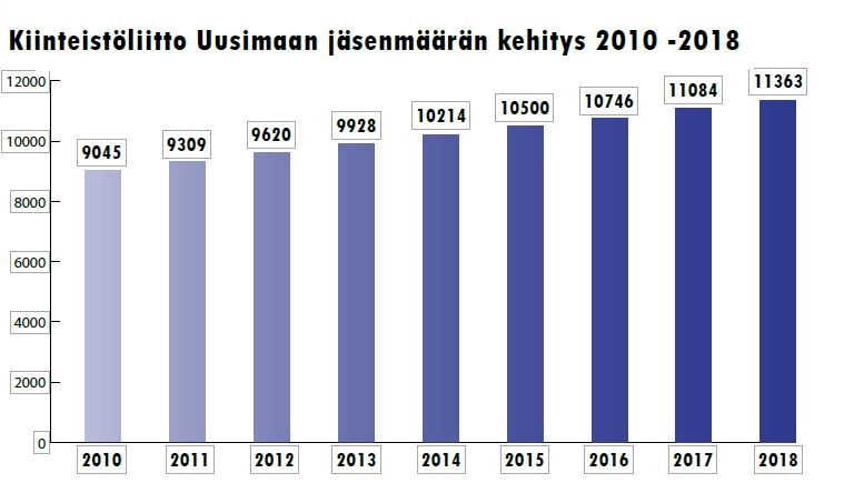 Kiinteistöliitto Uusimaan jäsenmäärän kehitys 2010-2018